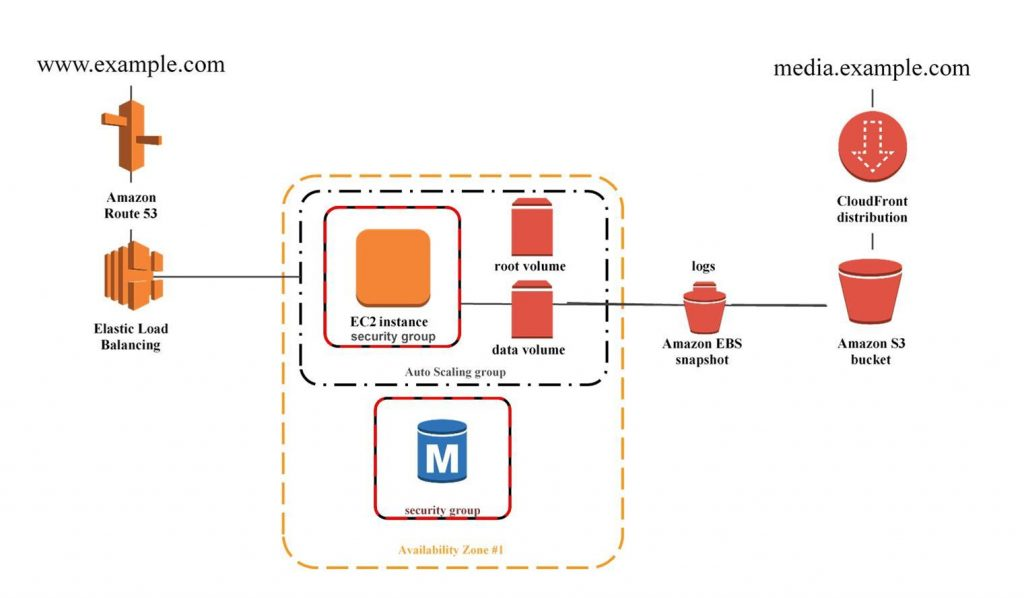 AWS Elastic Compute (EC2) – CiscoNet Solutions